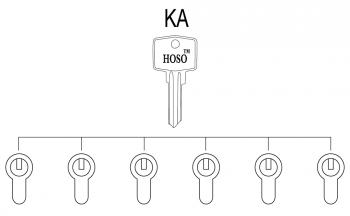 key-alike-system